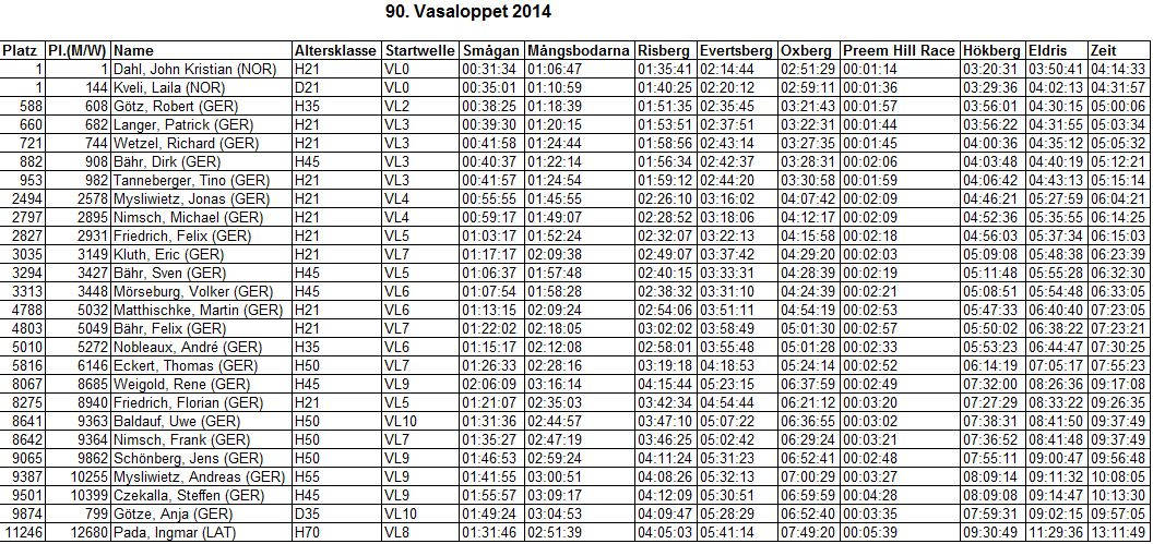 90vasaloppet_results
